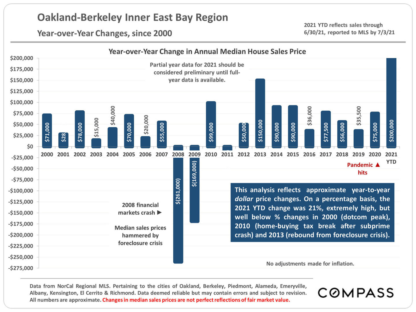East Bay Real Estate Report – July 2021